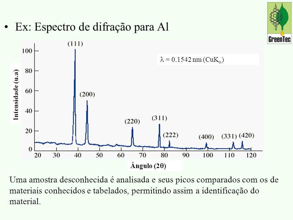 Ex: Espectro de difração para Al = 0.1542 nm (CuK ) Intensidade (u.a) Ângulo (2 ) Uma amostra desconhecida é analisada e seus picos comparados com os de materiais conhecidos e tabelados, permitindo assim a identificação do material.
