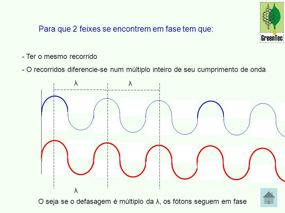 Para que 2 feixes se encontrem em fase tem que: - Ter o mesmo recorrido - O recorridos diferencie-se num múltiplo inteiro de seu cumprimento de onda λ λ λ O seja se o defasagem é múltiplo da λ, os fótons seguem em fase