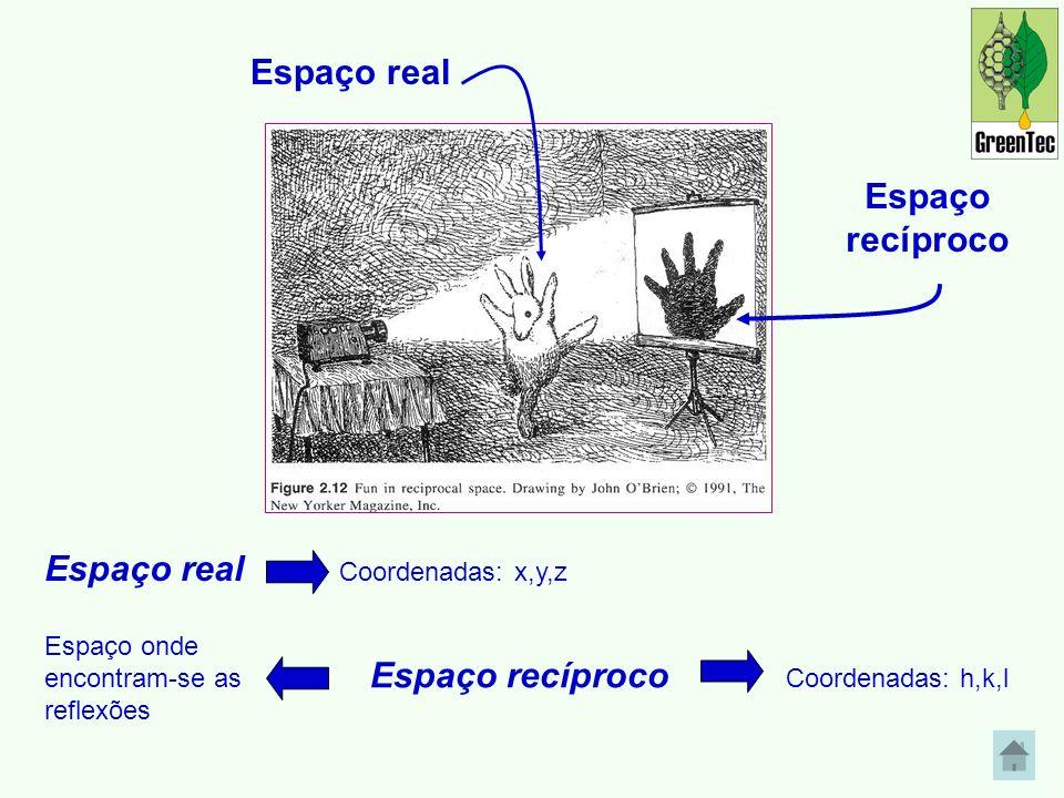 Espaço real Espaço real Coordenadas: x,y,z Espaço recíproco Coordenadas: h,k,l Espaço onde encontram-se as reflexões Espaço recíproco