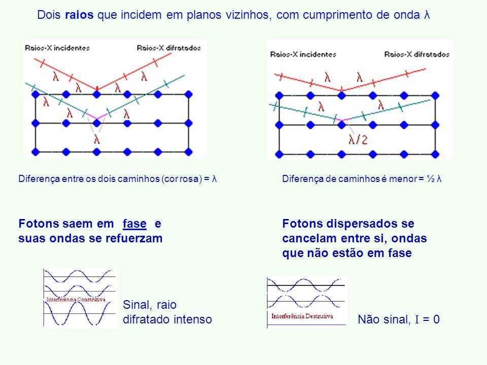 Dois raios que incidem em planos vizinhos, com cumprimento de onda λ Diferença entre os dois caminhos (cor rosa) = λ Fotons saem em e suas ondas se refuerzam Sinal, raio difratado intenso Diferença de caminhos é menor = ½ λ Fotons dispersados se cancelam entre si, ondas que não estão em fase Não sinal, I = 0 fase