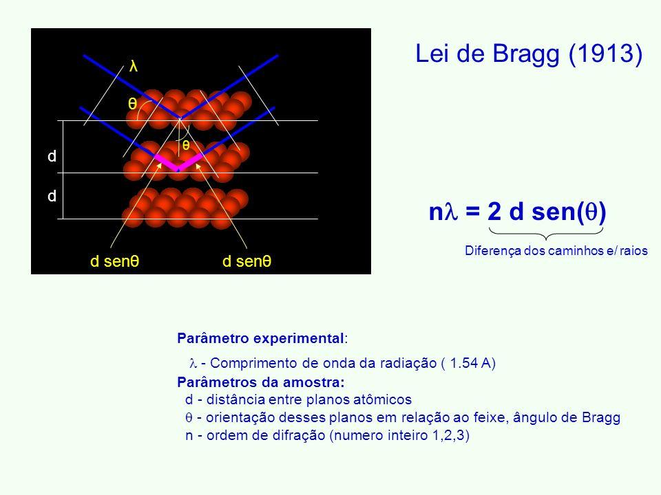d d d senθ θ θ λ Parâmetro experimental: - Comprimento de onda da radiação ( 1.54 A) Parâmetros da amostra: d - distância entre planos atômicos - orientação desses planos em relação ao feixe, ângulo de Bragg n - ordem de difração (numero inteiro 1,2,3) n = 2 d sen( ) Lei de Bragg (1913) Diferença dos caminhos e/ raios