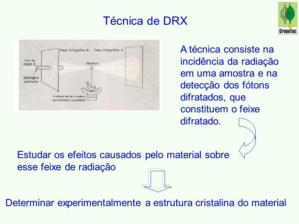 A técnica consiste na incidência da radiação em uma amostra e na detecção dos fótons difratados, que constituem o feixe difratado.