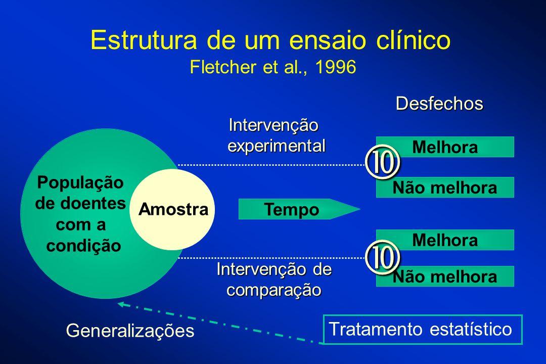 Estrutura de um ensaio clínico Fletcher et al., 1996 População de doentes com a condição Amostra Tempo Melhora Não melhora Melhora Não melhora Interve