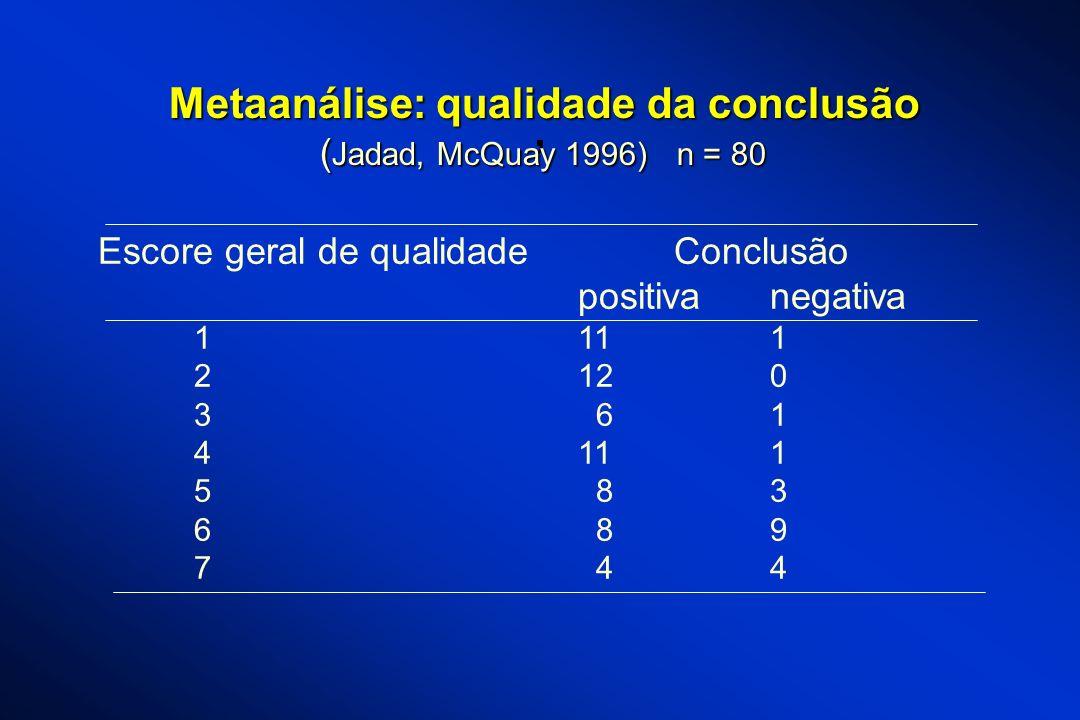 , Metaanálise: qualidade da conclusão ( Jadad, McQuay 1996) n = 80 Escore geral de qualidadeConclusão positivanegativa 1111 2120 3 61 4111 5 83 6 89 7