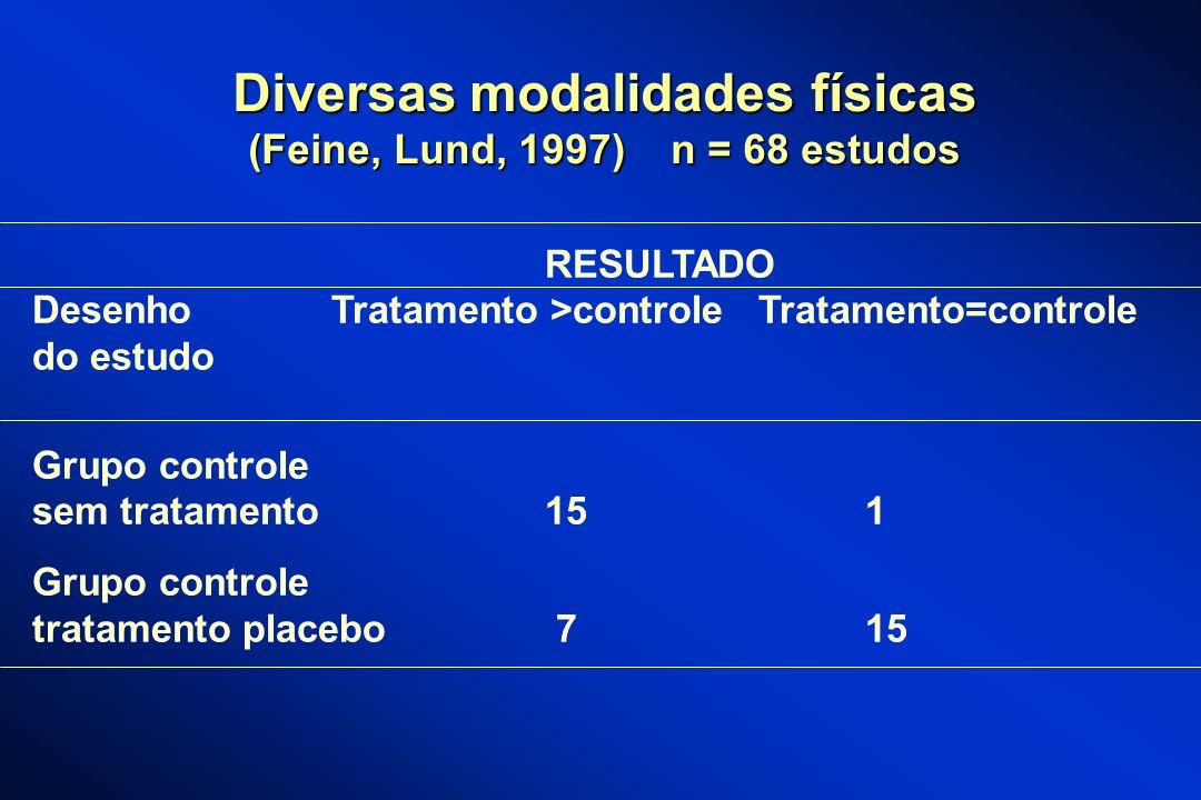 Diversas modalidades físicas (Feine, Lund, 1997) n = 68 estudos RESULTADO Desenho Tratamento >controleTratamento=controle do estudo Grupo controle sem