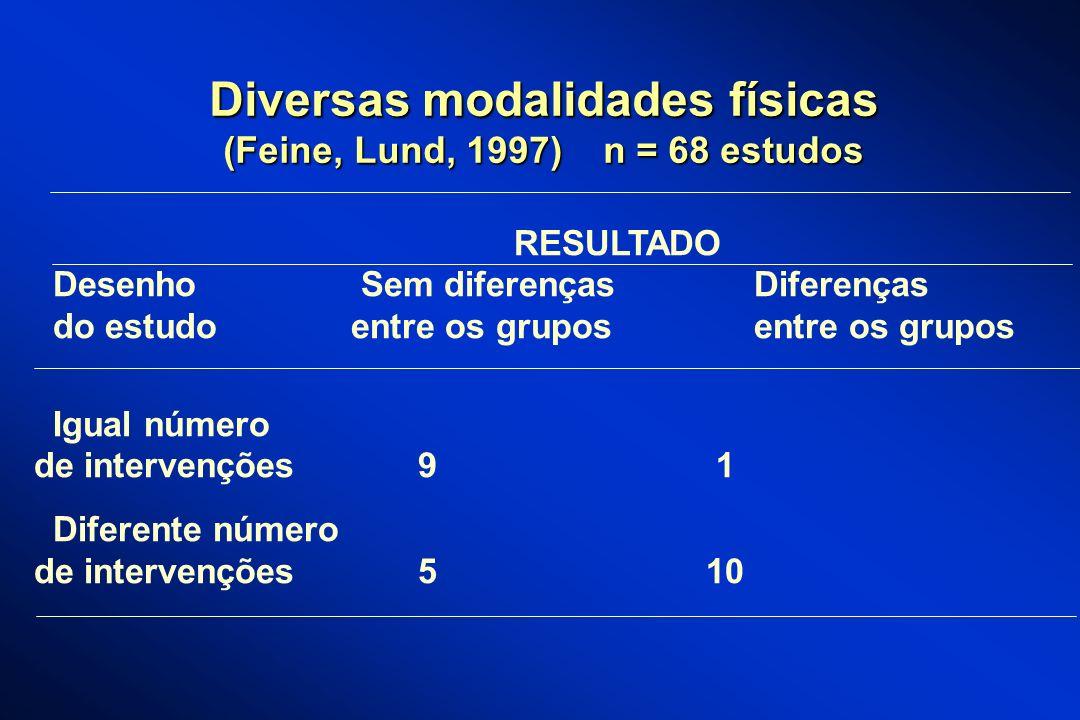 Diversas modalidades físicas (Feine, Lund, 1997) n = 68 estudos RESULTADO Desenho Sem diferenças Diferenças do estudo entre os grupos entre os grupos