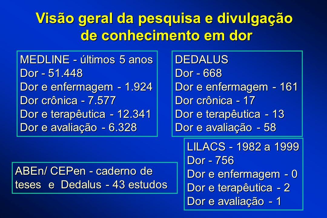 Visão geral da pesquisa e divulgação de conhecimento em dor MEDLINE - últimos 5 anos Dor - 51.448 Dor e enfermagem - 1.924 Dor crônica - 7.577 Dor e t