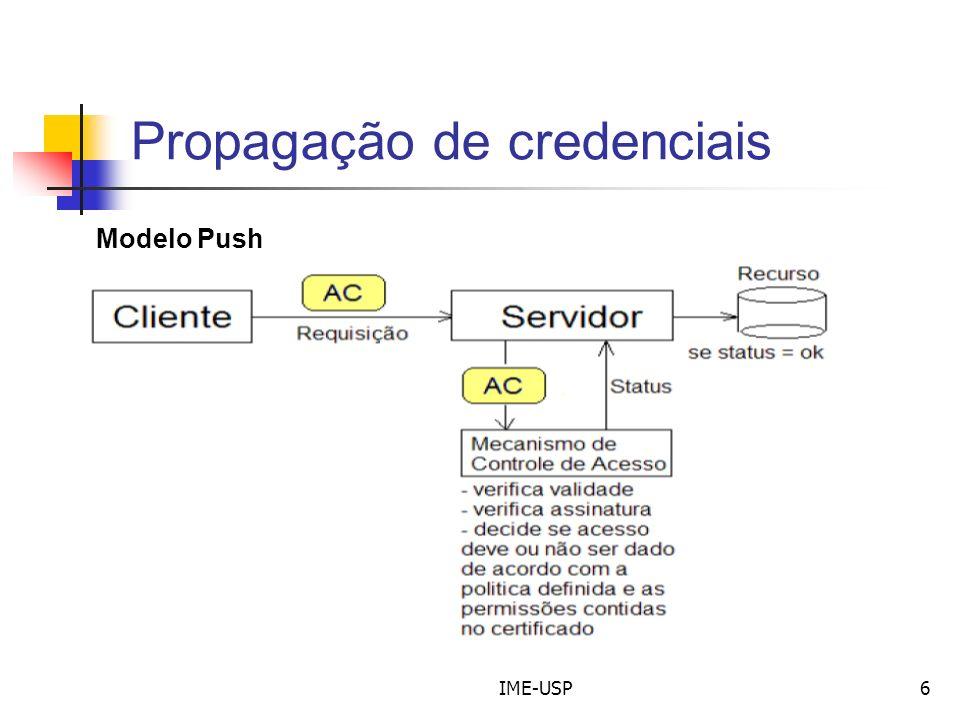 IME-USP6 Propagação de credenciais Modelo Push
