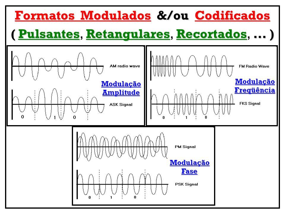 Formatos Modulados &/ou Codificados ( Pulsantes Retangulares Recortados... ) ( Pulsantes, Retangulares, Recortados,... ) ModulaçãoAmplitude ModulaçãoF
