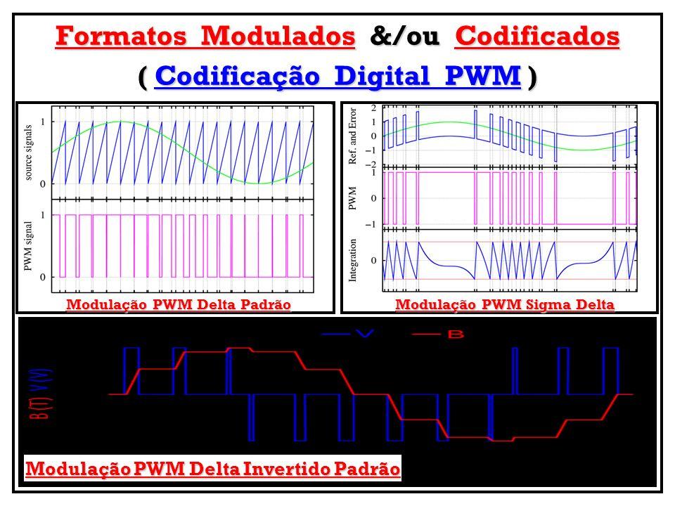 Formatos Modulados &/ou Codificados ( Codificação Digital PWM) ( Codificação Digital PWM ) Modulação PWM Sigma Delta Modulação PWM Delta Padrão Modula