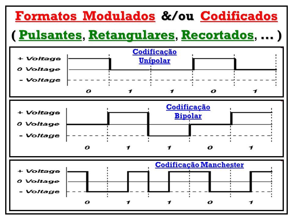 Formatos Modulados &/ou Codificados ( Pulsantes Retangulares Recortados... ) ( Pulsantes, Retangulares, Recortados,... ) Codificação Unipolar Codifica