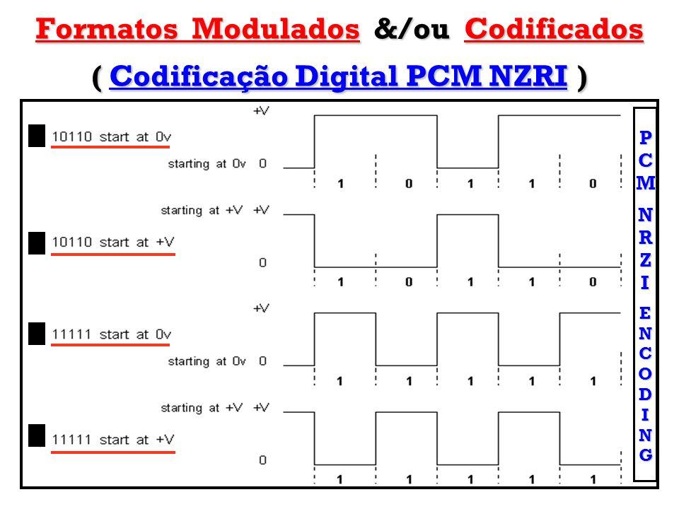 Formatos Modulados &/ou Codificados ( Codificação Digital PCM NZRI) Formatos Modulados &/ou Codificados ( Codificação Digital PCM NZRI ) PCMNRZIENCODI