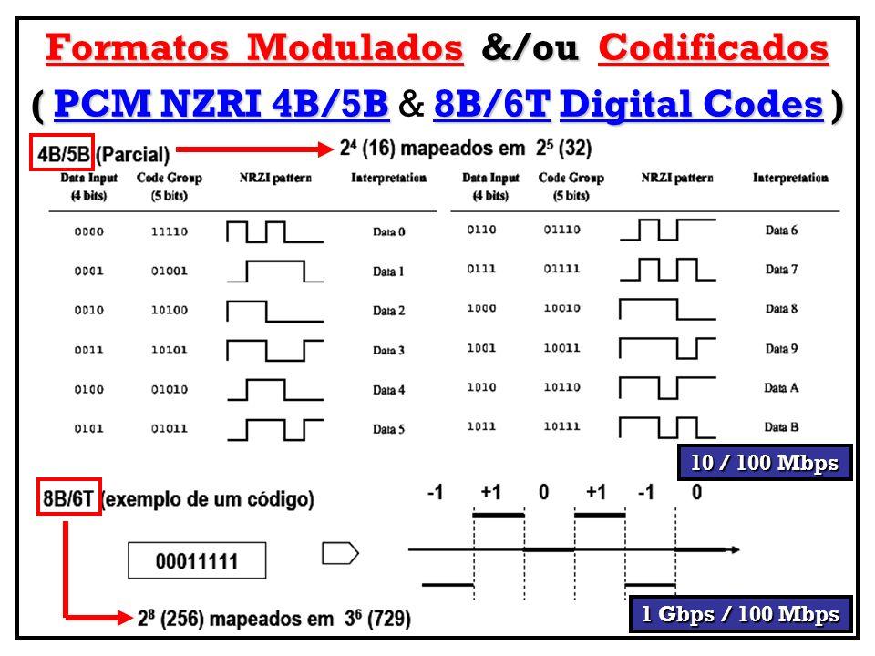 Formatos Modulados &/ou Codificados ( PCM NZRI 4B/5B8B/6TDigital Codes) ( PCM NZRI 4B/5B & 8B/6T Digital Codes ) 1 Gbps / 100 Mbps 10 / 100 Mbps