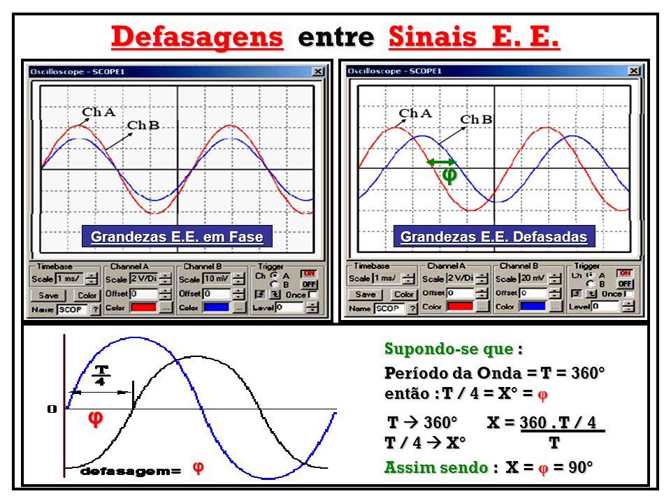 Defasagens entre Sinais E. E. φ Grandezas E.E. em Fase Grandezas E.E. Defasadas φ Supondo-se que : Período da Onda = T = 360° então : T / 4 = X° = φ T