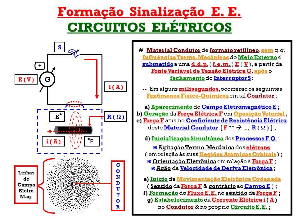 Formação Sinalização E. E. CIRCUITOS ELÉTRICOS G S E ( V ) E F i ( A ) Material Condutor formato retilíneosem # Material Condutor de formato retilíneo