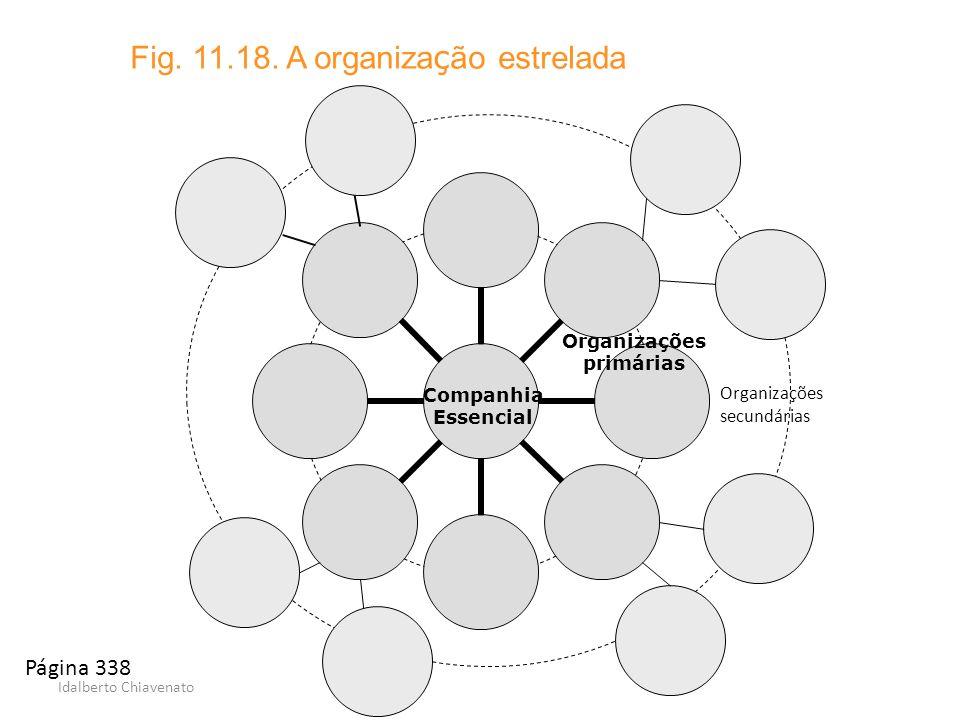 Idalberto Chiavenato Fig. 11.18. A organiza ç ão estrelada Companhia Essencial Organizações primárias Organizações secundárias Página 338