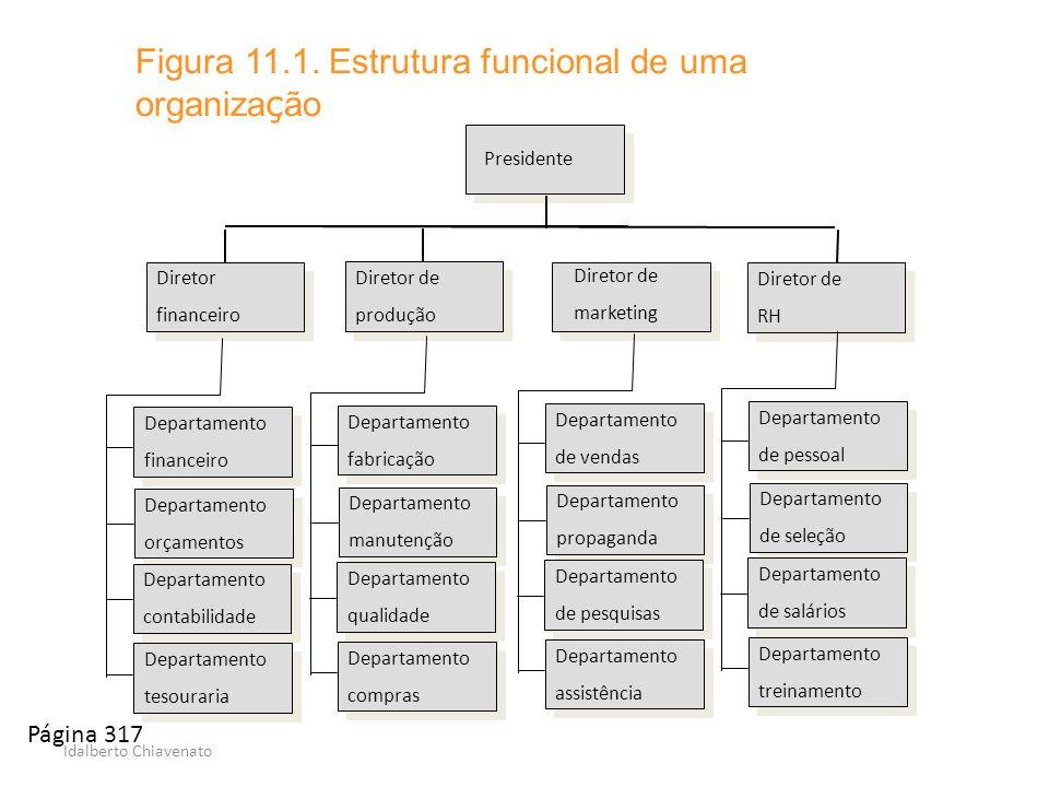 Idalberto Chiavenato Figura 11.1. Estrutura funcional de uma organiza ç ão Diretor financeiro Diretor financeiro Diretor de produção Diretor de produç