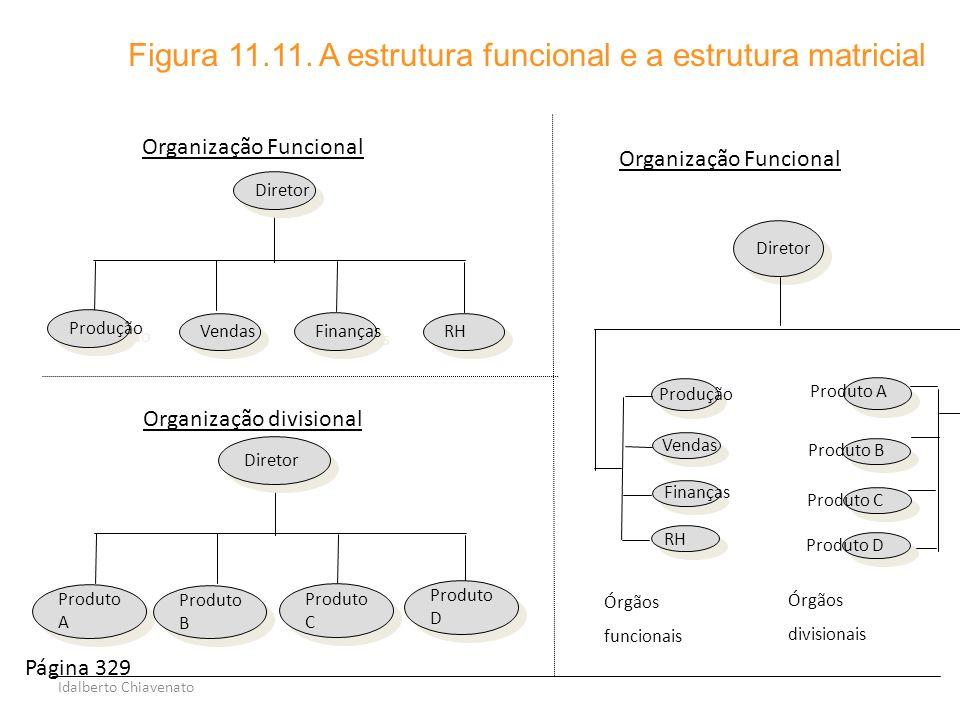 Idalberto Chiavenato Vendas Finanças Produção Diretor Organização Funcional Figura 11.11. A estrutura funcional e a estrutura matricial Finanças Venda
