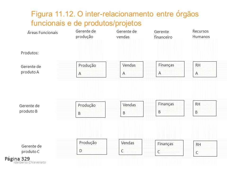 Idalberto Chiavenato Figura 11.12. O inter-relacionamento entre ó rgãos funcionais e de produtos/projetos Gerente de produto A Gerente de produção Ger