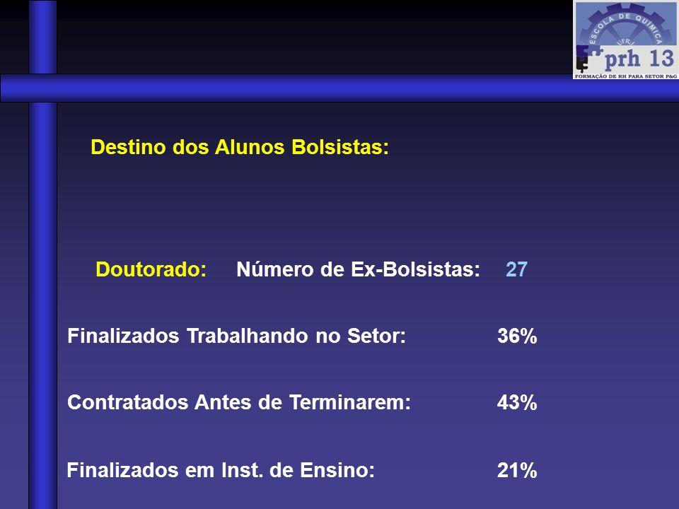 Destino dos Alunos Bolsistas: Doutorado: Número de Ex-Bolsistas: 27 Finalizados Trabalhando no Setor: 36% Contratados Antes de Terminarem: 43% Finaliz