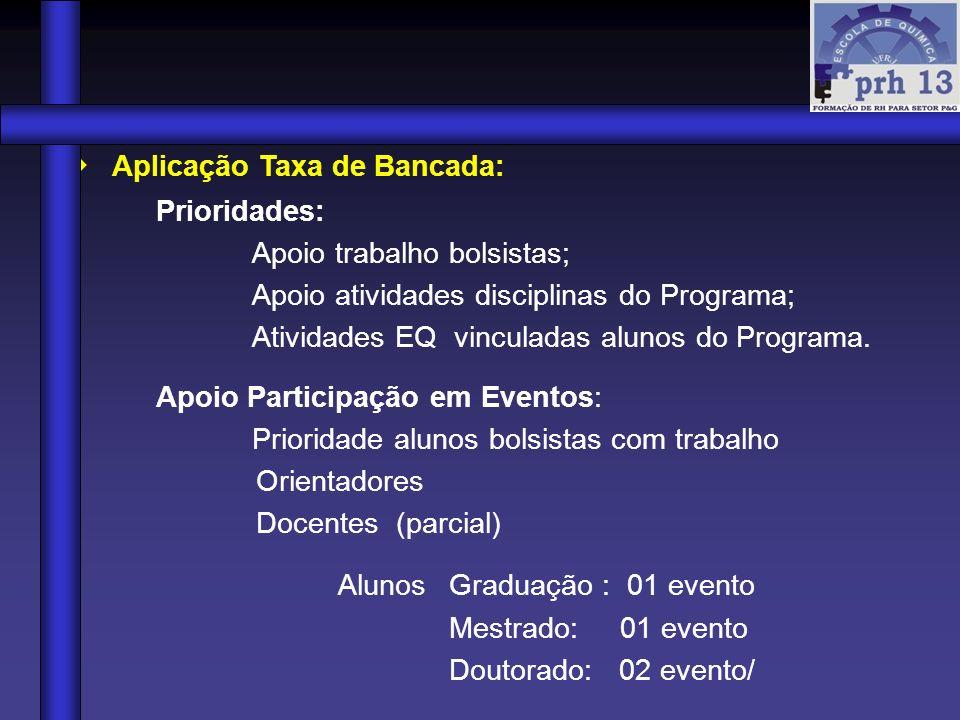 Aplicação Taxa de Bancada: Prioridades: Apoio trabalho bolsistas; Apoio atividades disciplinas do Programa; Atividades EQ vinculadas alunos do Program