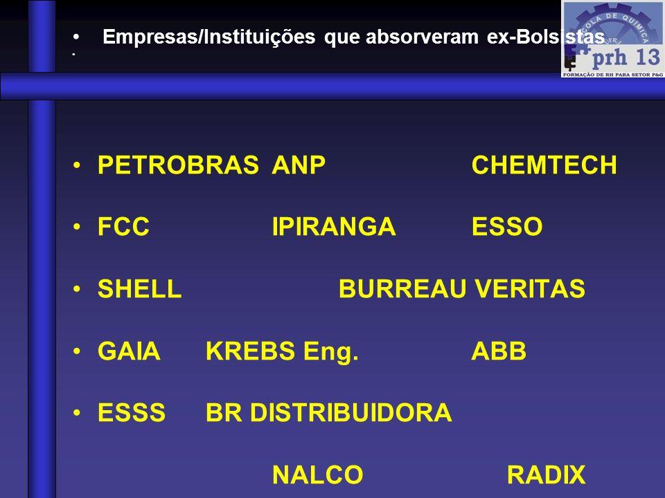 Empresas/Instituições que absorveram ex-Bolsistas PETROBRASANPCHEMTECH FCCIPIRANGAESSO SHELLBURREAU VERITAS GAIAKREBS Eng.ABB ESSSBR DISTRIBUIDORA NAL