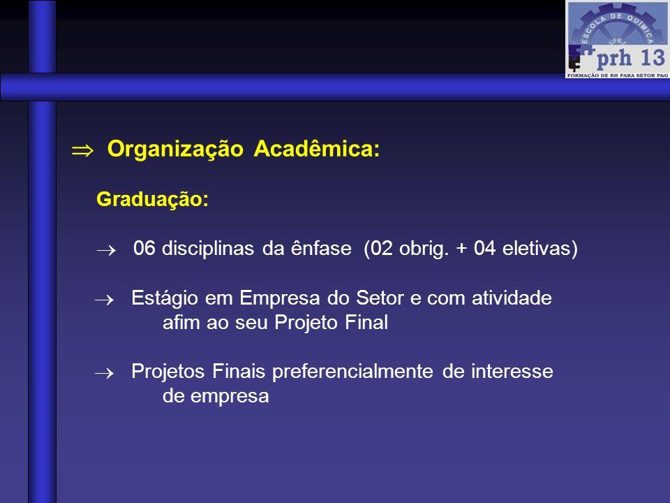 Organização Acadêmica: Graduação: 06 disciplinas da ênfase (02 obrig. + 04 eletivas) Estágio em Empresa do Setor e com atividade afim ao seu Projeto F