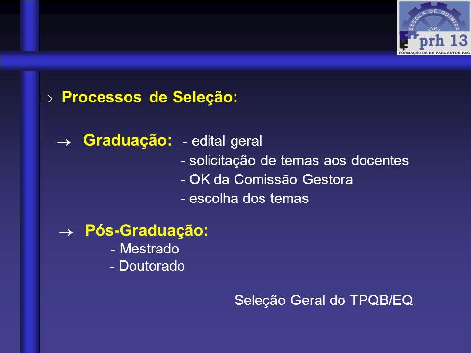 Processos de Seleção: Graduação: - edital geral - solicitação de temas aos docentes - OK da Comissão Gestora - escolha dos temas Pós-Graduação: - Mest