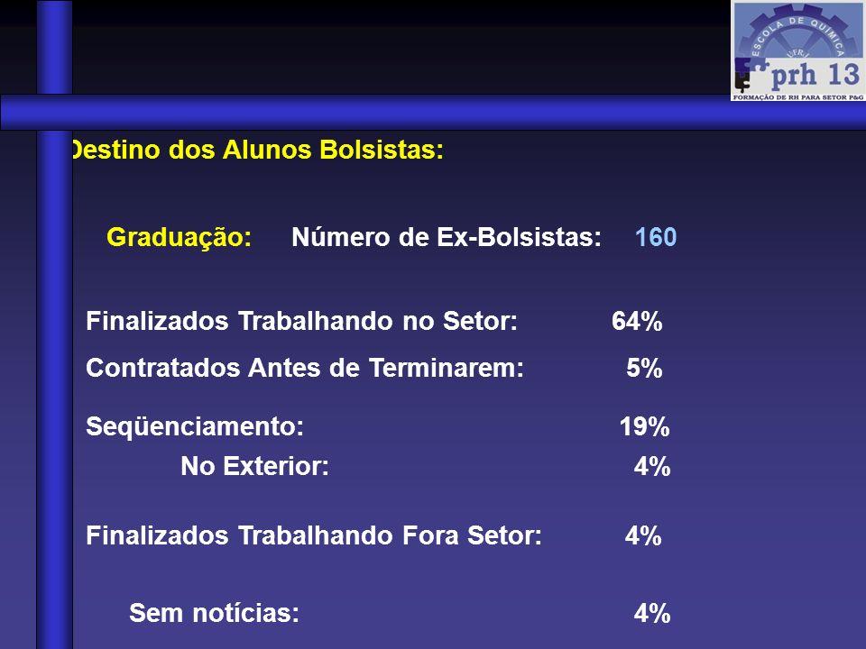 Destino dos Alunos Bolsistas: Graduação: Número de Ex-Bolsistas: 160 Finalizados Trabalhando no Setor: 64% Contratados Antes de Terminarem: 5% Seqüenc