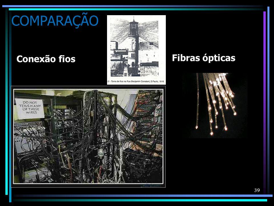COMPARAÇÃO Conexão fios Fibras ópticas 39