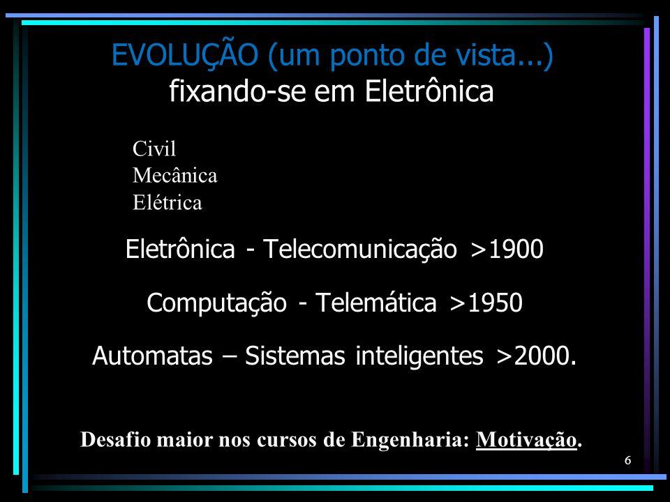 EVOLUÇÃO (um ponto de vista...) fixando-se em Eletrônica Eletrônica - Telecomunicação >1900 Computação - Telemática >1950 Automatas – Sistemas intelig