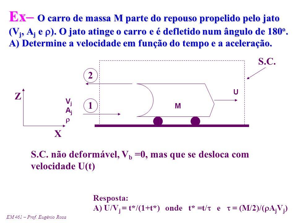 EM 461 – Prof. Eugênio Rosa Ex– O carro de massa M parte do repouso propelido pelo jato (V j, A j e ). O jato atinge o carro e é defletido num ângulo