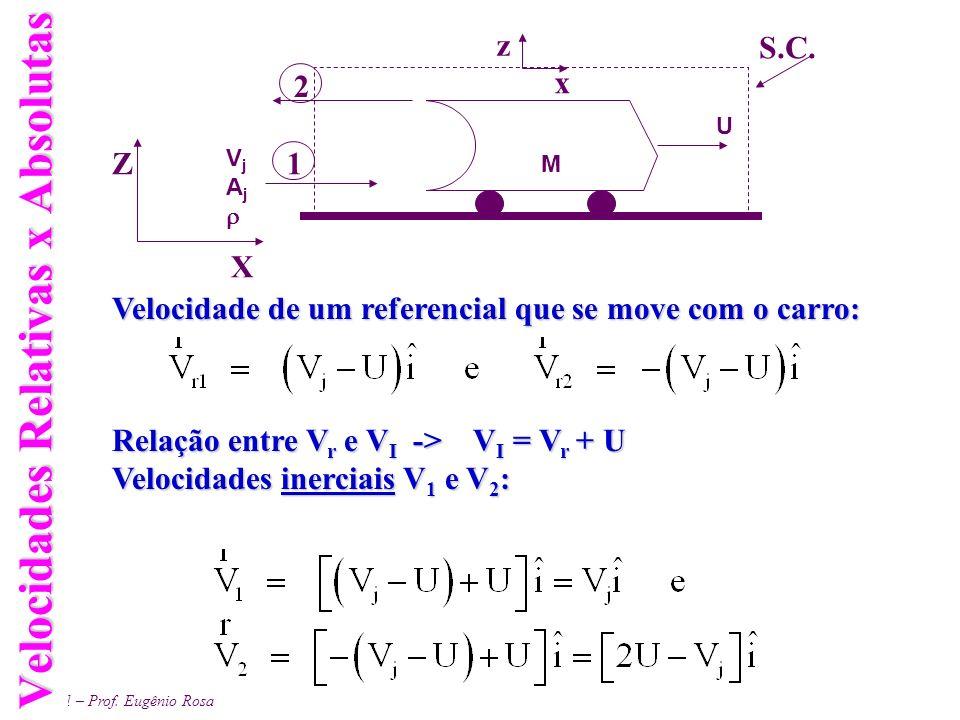 EM 461 – Prof. Eugênio Rosa Velocidades Relativas x Absolutas Velocidade de um referencial que se move com o carro: Relação entre V r e V I -> V I = V
