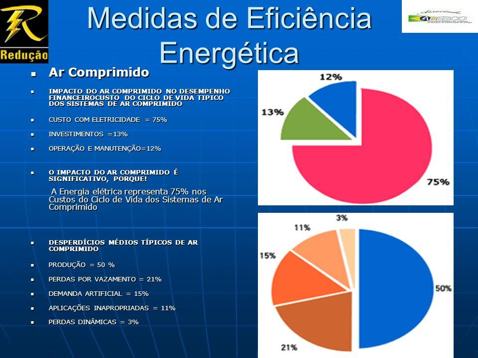 Medidas de Eficiência Energética Ar Comprimido Ar Comprimido IMPACTO DO AR COMPRIMIDO NO DESEMPENHO FINANCEIROCUSTO DO CICLO DE VIDA TIPICO DOS SISTEM