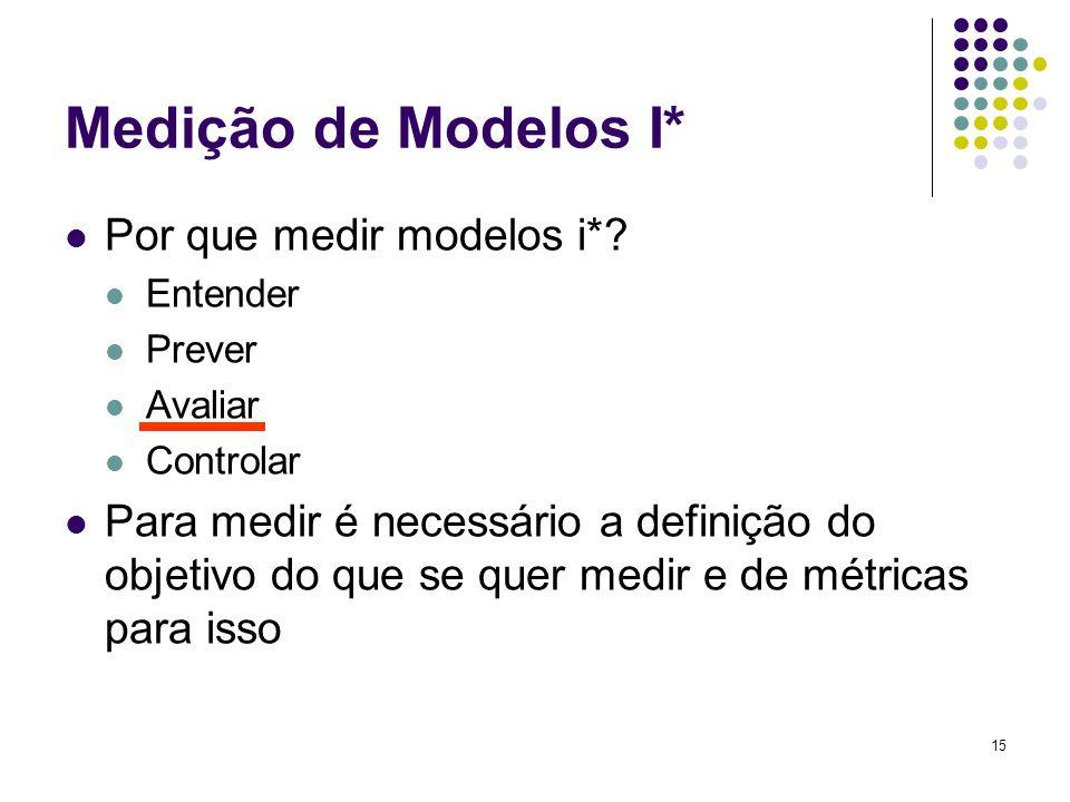 15 Medição de Modelos I* Por que medir modelos i*.