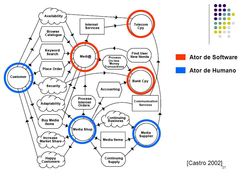 21 [Castro 2002] Ator de Software Ator de Humano