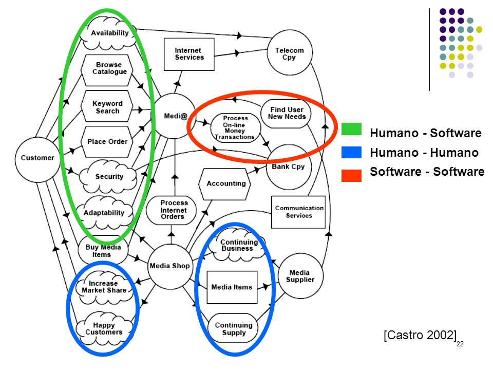22 [Castro 2002] Humano - Software Humano - Humano Software - Software