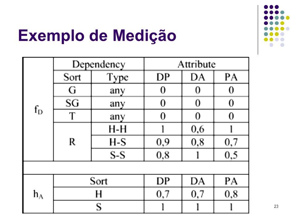 23 Exemplo de Medição