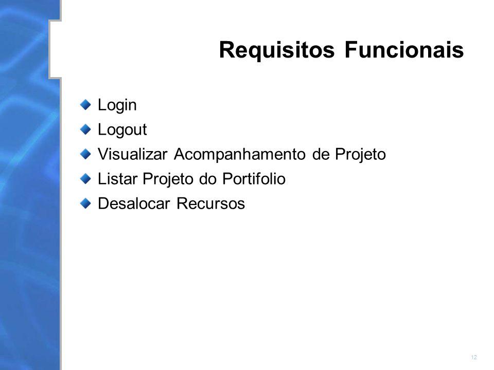 12 Requisitos Funcionais Login Logout Visualizar Acompanhamento de Projeto Listar Projeto do Portifolio Desalocar Recursos