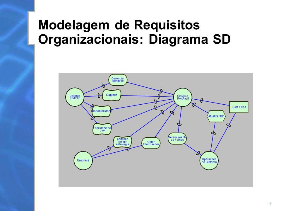 18 Modelagem de Requisitos Organizacionais: Diagrama SD