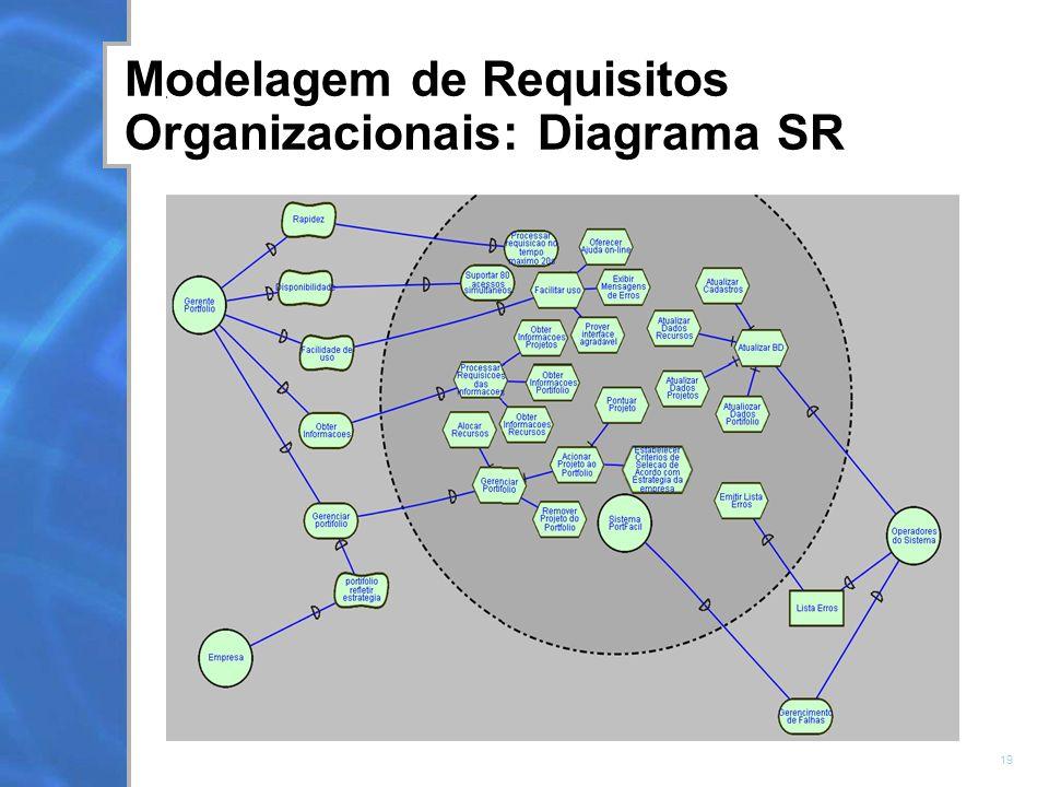 19 Modelagem de Requisitos Organizacionais: Diagrama SR