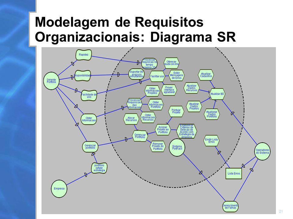 21 Modelagem de Requisitos Organizacionais: Diagrama SR