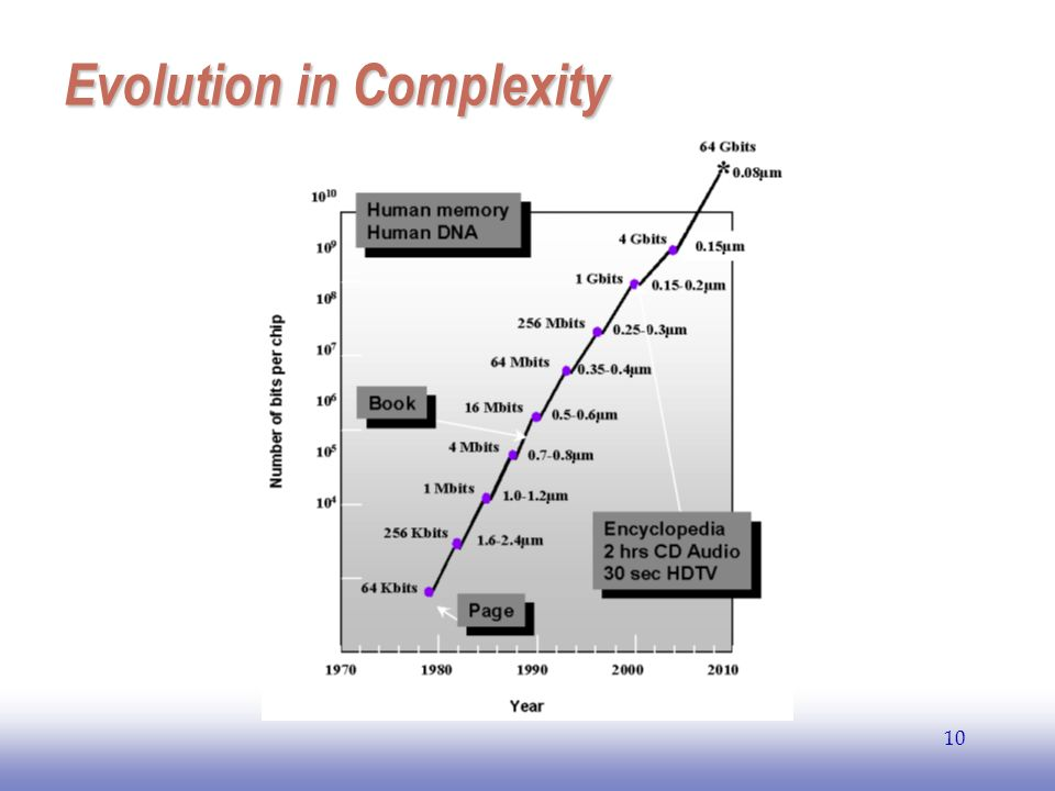 EE141 10 Evolution in Complexity