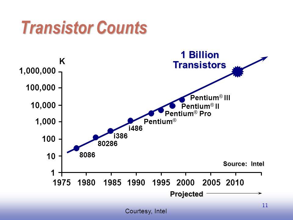 EE141 11 Transistor Counts 1,000,000 100,000 10,000 1,000 10 100 1 19751980198519901995200020052010 8086 80286 i386 i486 Pentium ® Pentium ® Pro K 1 B