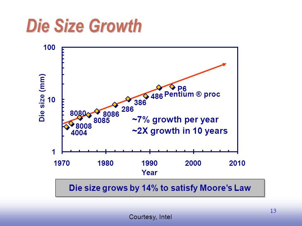 EE141 13 Die Size Growth 4004 8008 8080 8085 8086 286 386 486 Pentium ® proc P6 1 10 100 19701980199020002010 Year Die size (mm) ~7% growth per year ~