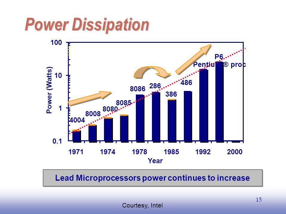 EE141 15 Power Dissipation P6 Pentium ® proc 486 386 286 8086 8085 8080 8008 4004 0.1 1 10 100 197119741978198519922000 Year Power (Watts) Lead Microp