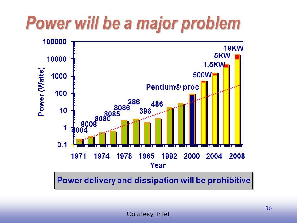 EE141 16 Power will be a major problem 5KW 18KW 1.5KW 500W 4004 8008 8080 8085 8086 286 386 486 Pentium® proc 0.1 1 10 100 1000 10000 100000 197119741