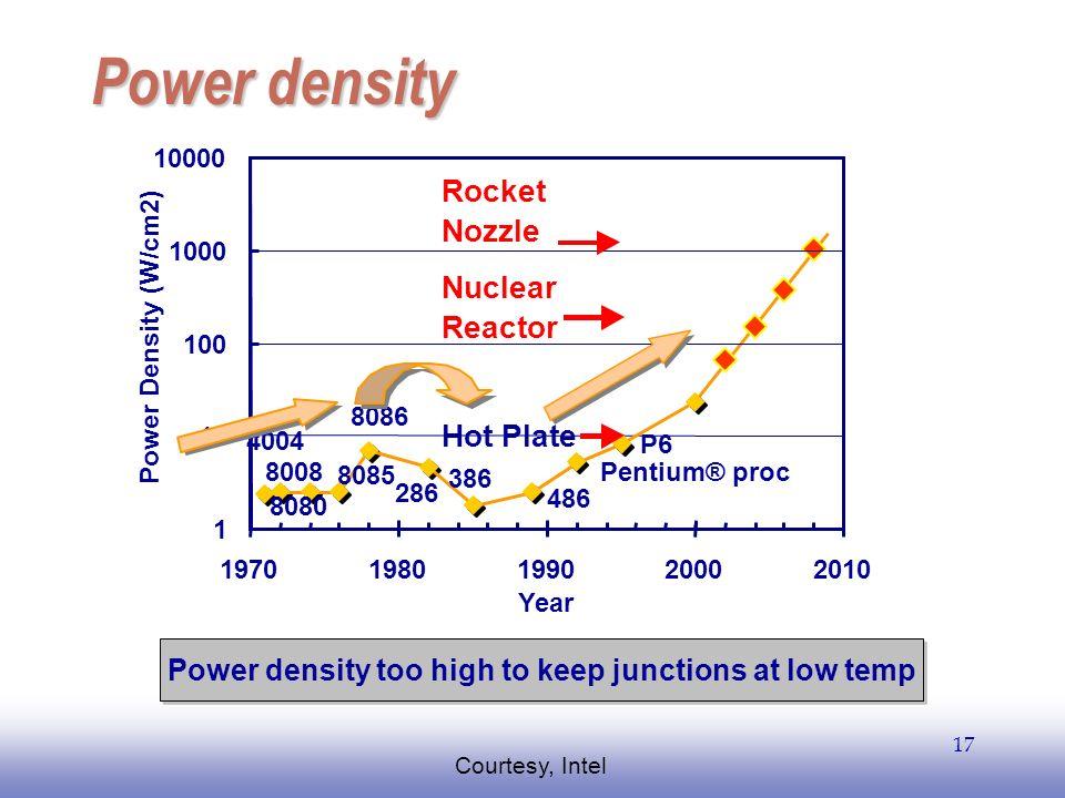 EE141 17 Power density 4004 8008 8080 8085 8086 286 386 486 Pentium® proc P6 1 10 100 1000 10000 19701980199020002010 Year Power Density (W/cm2) Hot P