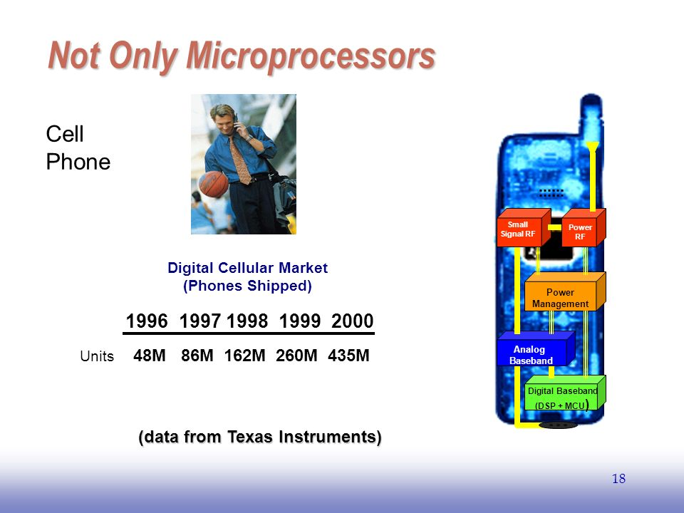 EE141 18 Not Only Microprocessors Digital Cellular Market (Phones Shipped) 1996 1997 1998 1999 2000 Units 48M 86M 162M 260M 435M Analog Baseband Digit