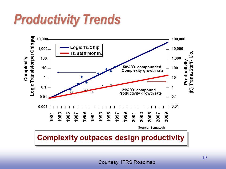 EE141 19 Productivity Trends 1 10 100 1,000 10,000 100,000 1,000,000 10,000,000 200319811983198519871989199119931995199719992001200520072009 10 100 1,
